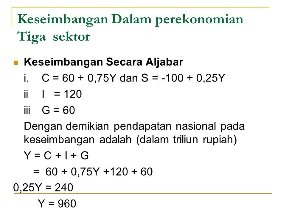 Keseimbangan Dalam perekonomian Tiga sektor Keseimbangan Secara Aljabar i. C = 60 + 0,75Y dan S = -100 + 0,25Y iiI = 120 iiiG = 60 Dengan demikian pen