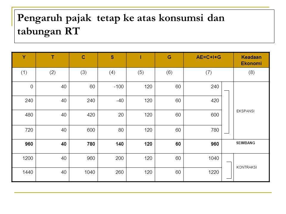 Pengaruh pajak tetap ke atas konsumsi dan tabungan RT YTCSIGAE=C+I+GKeadaan Ekonomi (1)(2)(3)(4)(5)(6)(7)(8) 04060-10012060240 EKSPANSI 24040240-4012060420 480404202012060600 720406008012060780 9604078014012060960 SEIMBANG 120040960200120601040 KONTRAKSI 1440401040260120601220