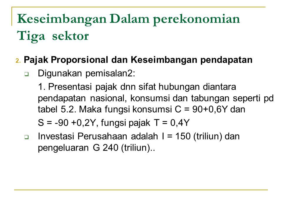 Keseimbangan Dalam perekonomian Tiga sektor 2. Pajak Proporsional dan Keseimbangan pendapatan  Digunakan pemisalan2: 1. Presentasi pajak dnn sifat hu