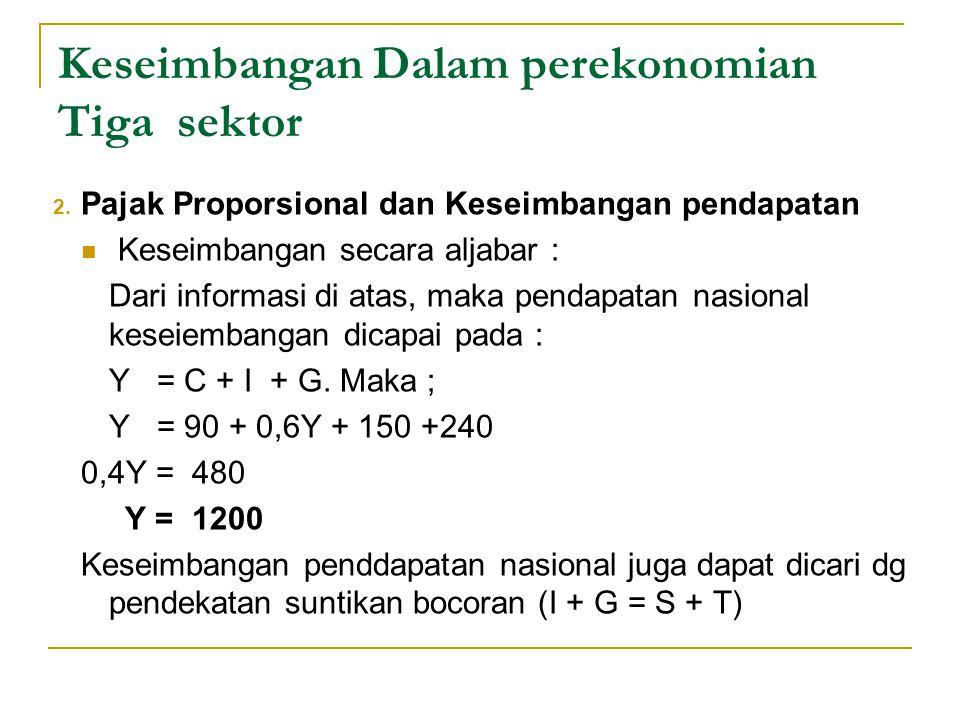 Keseimbangan Dalam perekonomian Tiga sektor 2. Pajak Proporsional dan Keseimbangan pendapatan Keseimbangan secara aljabar : Dari informasi di atas, ma
