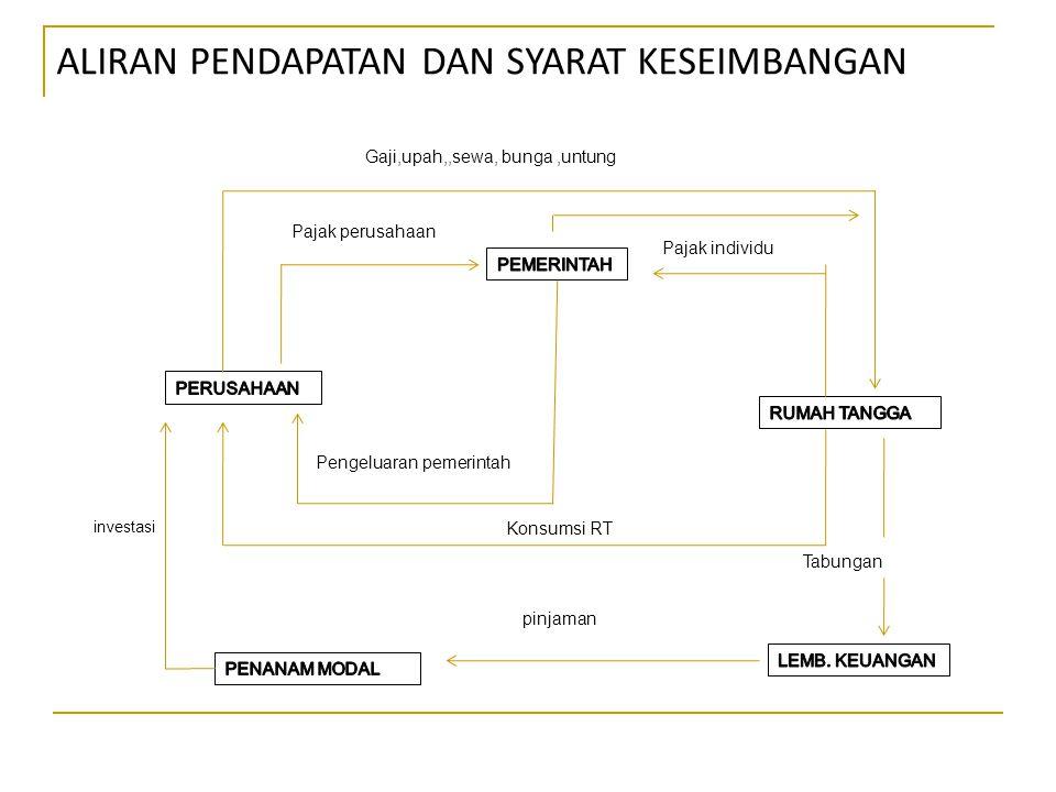 Multiplier dalam Perekonomian Tiga Sektor 2.
