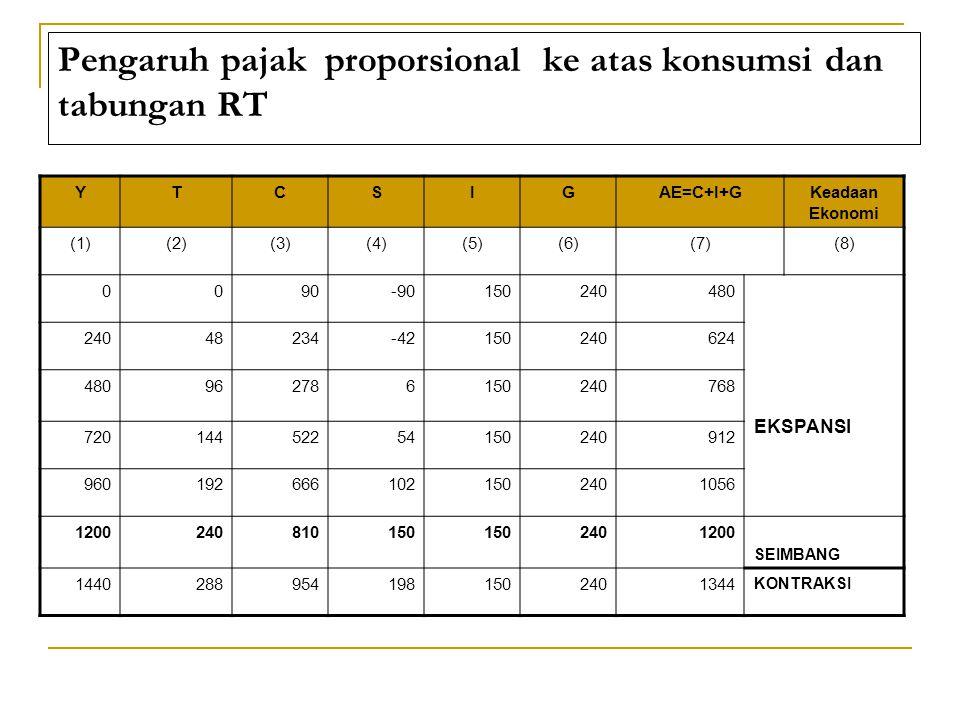 Pengaruh pajak proporsional ke atas konsumsi dan tabungan RT YTCSIGAE=C+I+GKeadaan Ekonomi (1)(2)(3)(4)(5)(6)(7)(8) 0090-90150240480 EKSPANSI 24048234-42150240624 480962786150240768 72014452254150240912 9601926661021502401056 1200240810150 2401200 SEIMBANG 14402889541981502401344 KONTRAKSI