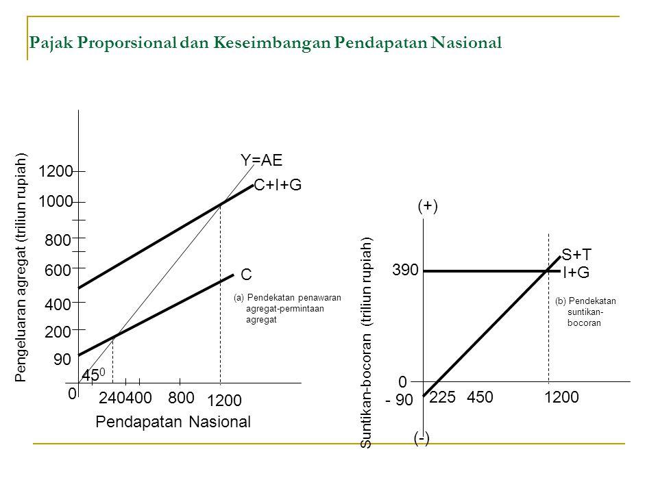 Pajak Proporsional dan Keseimbangan Pendapatan Nasional 0 240 200 400 90 600 800 1000 1200 400800 1200 C (a) Pendekatan penawaran agregat-permintaan agregat C+I+G Y=AE Pengeluaran agregat (triliun rupiah) Pendapatan Nasional (-) 225 0 - 90 390 4501200 (b) Pendekatan suntikan- bocoran I+G S+T (+) Suntikan-bocoran (triliun rupiah) 45 0