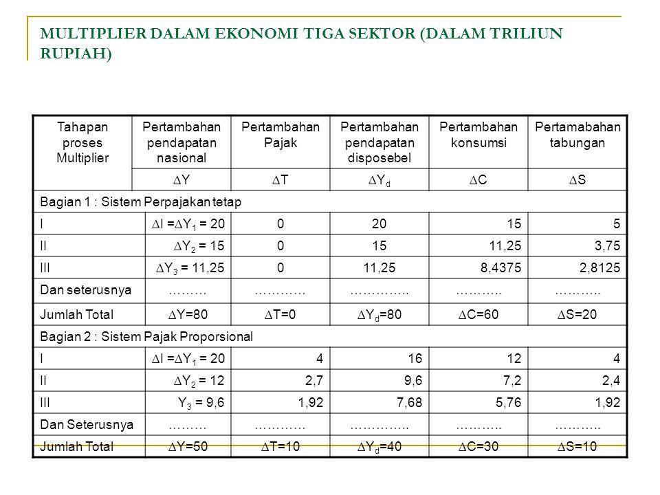 MULTIPLIER DALAM EKONOMI TIGA SEKTOR (DALAM TRILIUN RUPIAH) Tahapan proses Multiplier Pertambahan pendapatan nasional Pertambahan Pajak Pertambahan pendapatan disposebel Pertambahan konsumsi Pertamabahan tabungan ∆Y∆T∆Y d ∆C∆S Bagian 1 : Sistem Perpajakan tetap I∆I =∆Y 1 = 20020155 II ∆Y 2 = 1501511,253,75 III∆Y 3 = 11,25011,258,43752,8125 Dan seterusnya……………………………..………..