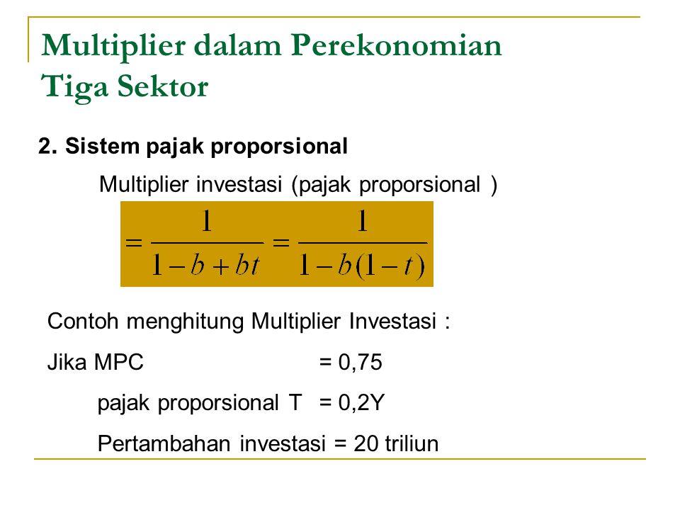 Multiplier dalam Perekonomian Tiga Sektor 2. Sistem pajak proporsional Multiplier investasi (pajak proporsional ) Contoh menghitung Multiplier Investa
