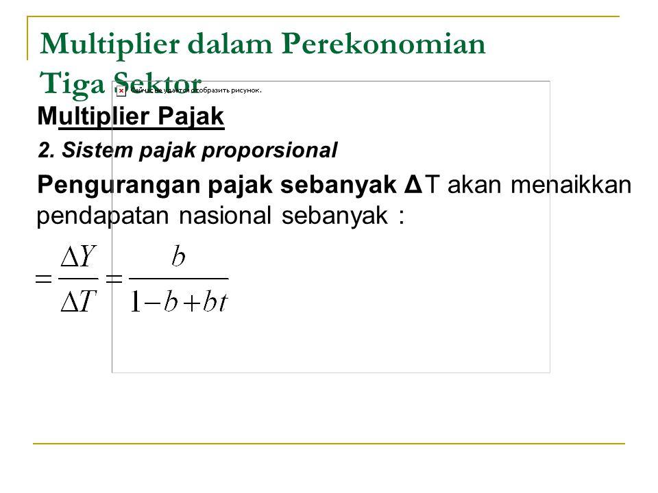 Multiplier dalam Perekonomian Tiga Sektor Multiplier Pajak 2. Sistem pajak proporsional Pengurangan pajak sebanyak ΔT akan menaikkan pendapatan nasion
