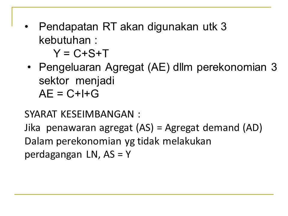 Pengeluaran Agregaat (AE) adalah pengeluaran yag dilakukan oleh berbagai pihak dalam perekonomian tersebut meliputi tiga jenis : Y = AE = C + I + G