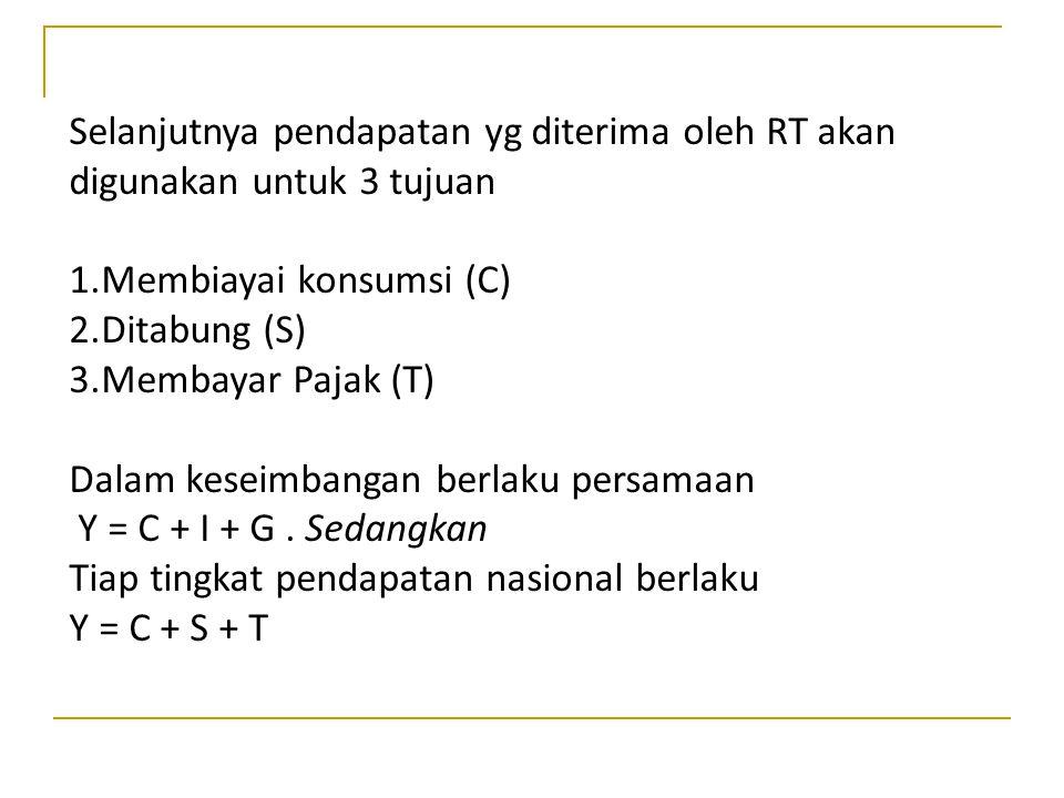 Selanjutnya pendapatan yg diterima oleh RT akan digunakan untuk 3 tujuan 1.Membiayai konsumsi (C) 2.Ditabung (S) 3.Membayar Pajak (T) Dalam keseimbang