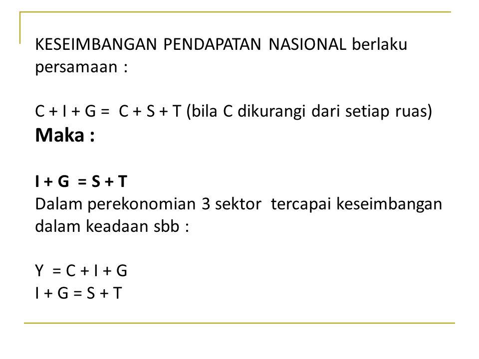 KESEIMBANGAN PENDAPATAN NASIONAL berlaku persamaan : C + I + G = C + S + T (bila C dikurangi dari setiap ruas) Maka : I + G = S + T Dalam perekonomian 3 sektor tercapai keseimbangan dalam keadaan sbb : Y = C + I + G I + G = S + T