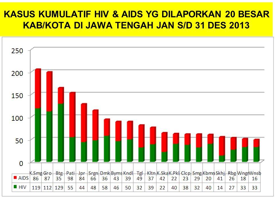 KASUS KUMULATIF HIV & AIDS YG DILAPORKAN 20 BESAR KAB/KOTA DI JAWA TENGAH JAN S/D 31 DES 2013