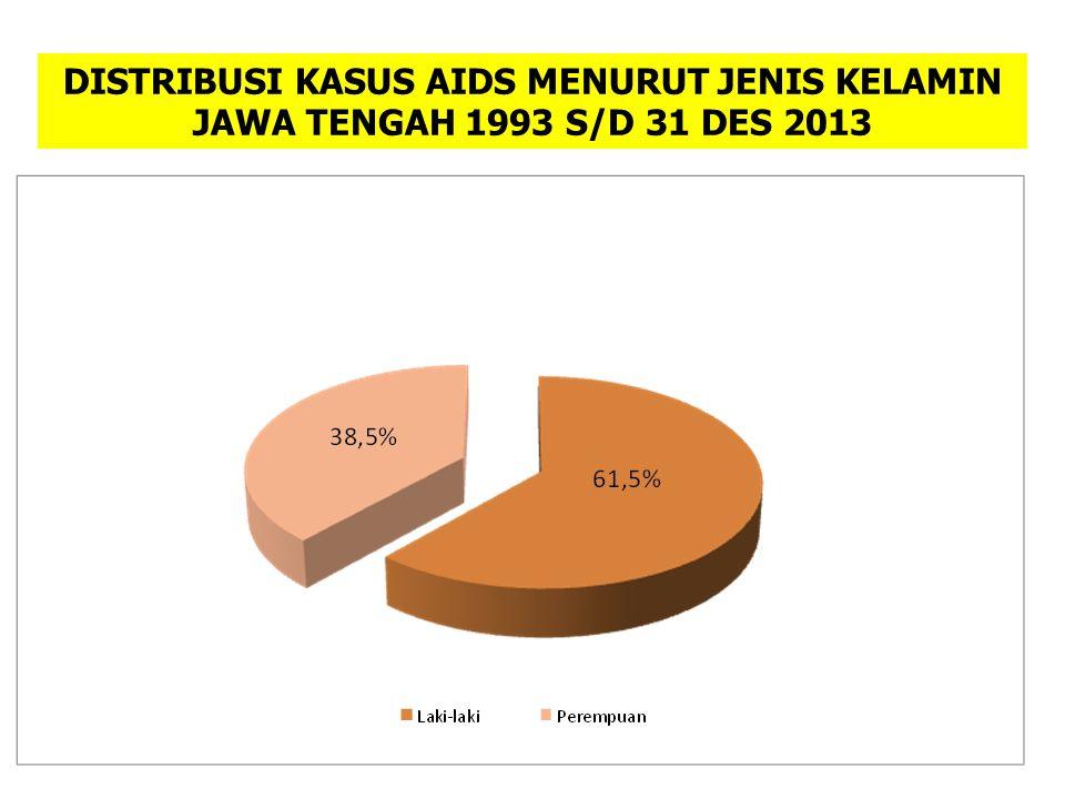 DISTRIBUSI KASUS AIDS MENURUT JENIS KELAMIN JAWA TENGAH 1993 S/D 31 DES 2013