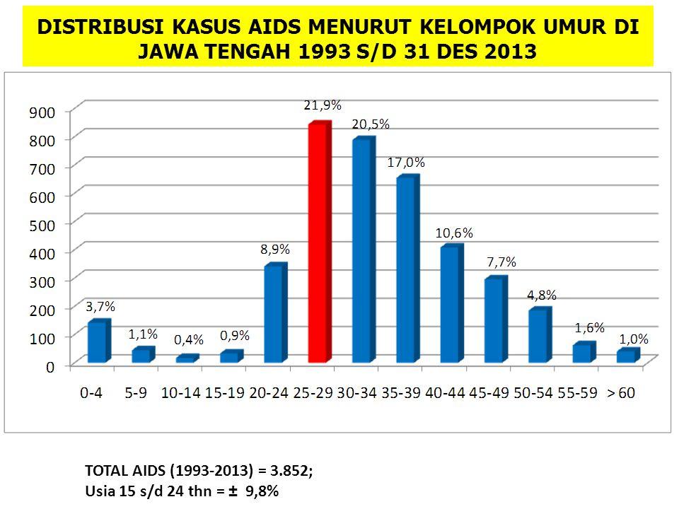 DISTRIBUSI KASUS AIDS MENURUT KELOMPOK UMUR DI JAWA TENGAH 1993 S/D 31 DES 2013 TOTAL AIDS (1993-2013) = 3.852; Usia 15 s/d 24 thn = ± 9,8%