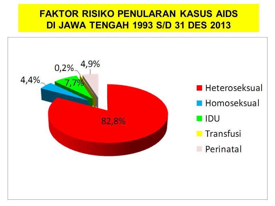 FAKTOR RISIKO PENULARAN KASUS AIDS DI JAWA TENGAH 1993 S/D 31 DES 2013