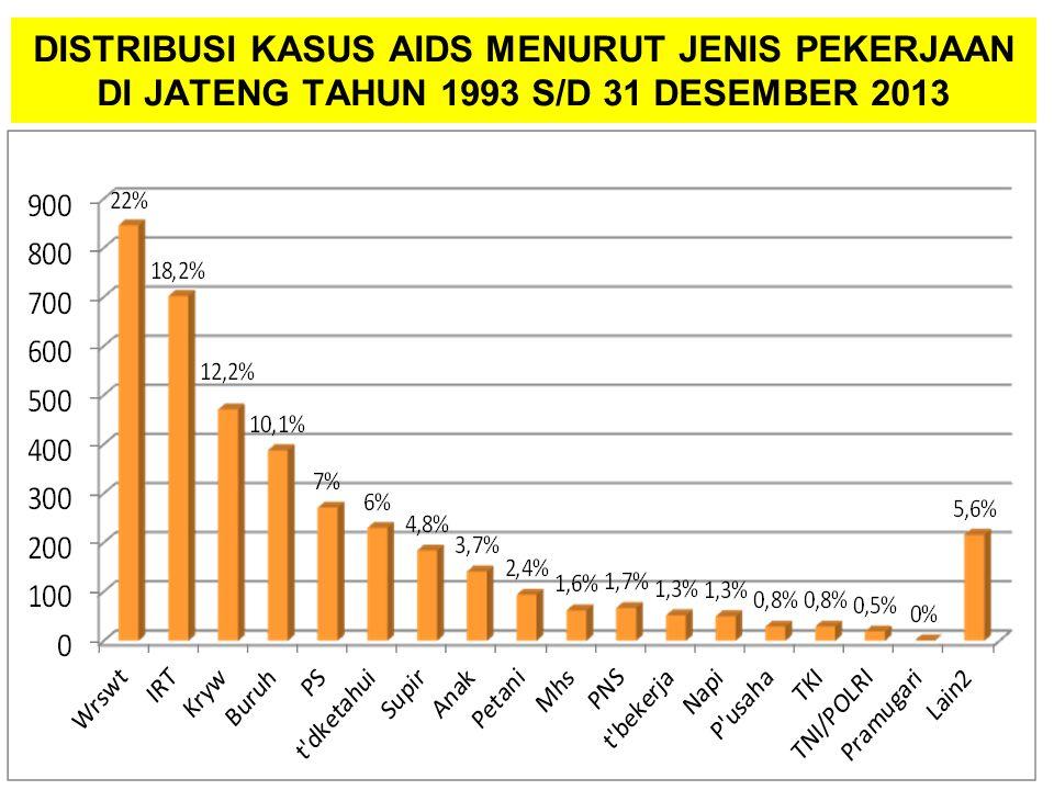 DISTRIBUSI KASUS AIDS MENURUT JENIS PEKERJAAN DI JATENG TAHUN 1993 S/D 31 DESEMBER 2013