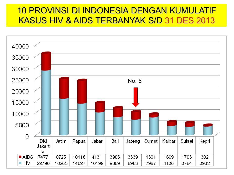 10 PROVINSI DI INDONESIA DENGAN KASUS HIV & AIDS TERBANYAK JANUARI S/D DES 2013 No. 5