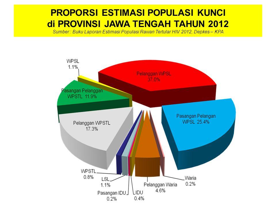 PROPORSI ESTIMASI POPULASI KUNCI di PROVINSI JAWA TENGAH TAHUN 2012 Sumber : Buku Laporan Estimasi Populasi Rawan Tertular HIV 2012, Depkes – KPA