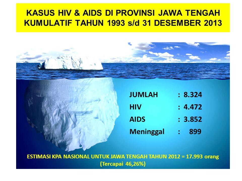 KASUS HIV & AIDS DI PROVINSI JAWA TENGAH KUMULATIF TAHUN 1993 s/d 31 DESEMBER 2013 JUMLAH : 8.324 HIV: 4.472 AIDS: 3.852 Meninggal: 899 ESTIMASI KPA NASIONAL UNTUK JAWA TENGAH TAHUN 2012 = 17.993 orang (Tercapai 46,26%)
