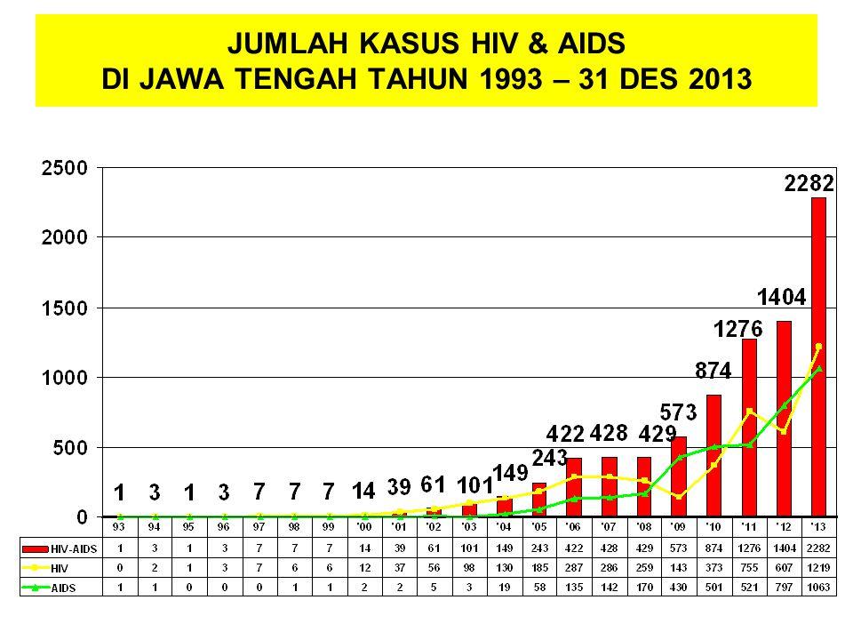 JUMLAH KASUS HIV & AIDS DI JAWA TENGAH TAHUN 1993 – 31 DES 2013