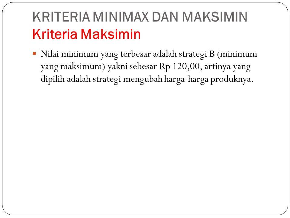 KRITERIA MINIMAX DAN MAKSIMIN Kriteria Maksimin Nilai minimum yang terbesar adalah strategi B (minimum yang maksimum) yakni sebesar Rp 120,00, artinya