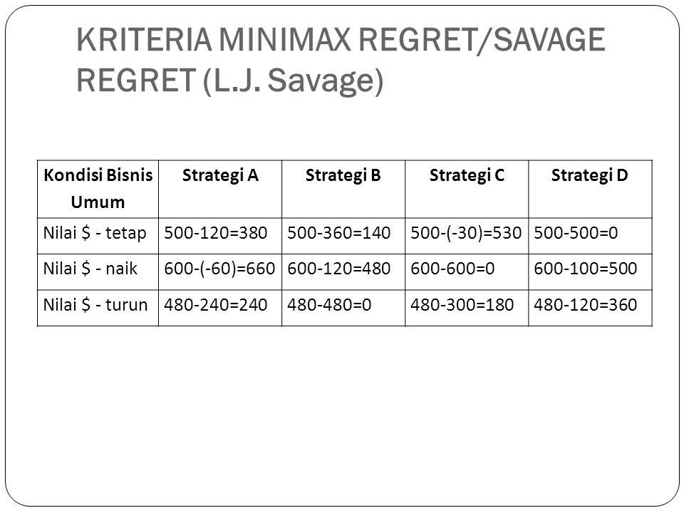 KRITERIA MINIMAX REGRET/SAVAGE REGRET (L.J. Savage) Kondisi Bisnis Umum Strategi AStrategi BStrategi CStrategi D Nilai $ - tetap500-120=380500-360=140