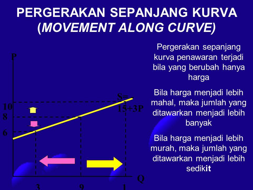 PERGERAKAN SEPANJANG KURVA (MOVEMENT ALONG CURVE) P 10 S= - 15+3P 8 6 391515 Q Pergerakan sepanjang kurva penawaran terjadi bila yang berubah hanya ha
