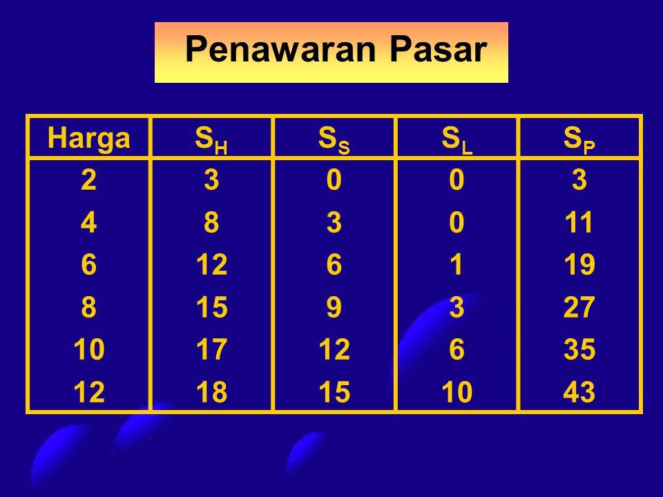 Penawaran Pasar HargaSHSHS SLSL SPSP 2 4 6 8 10 12 3 8 12 15 17 18 0 3 6 9 12 15 0 1 3 6 10 3 11 19 27 35 43