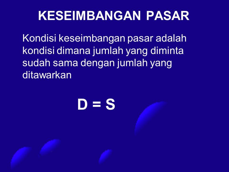 KESEIMBANGAN PASAR Kondisi keseimbangan pasar adalah kondisi dimana jumlah yang diminta sudah sama dengan jumlah yang ditawarkan D = S
