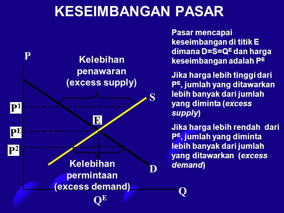 KESEIMBANGAN PASAR PEPE E P1P1 P2P2 P Q QEQE Kelebihan penawaran (excess supply) Kelebihan permintaan (excess demand) D Pasar mencapai keseimbangan di
