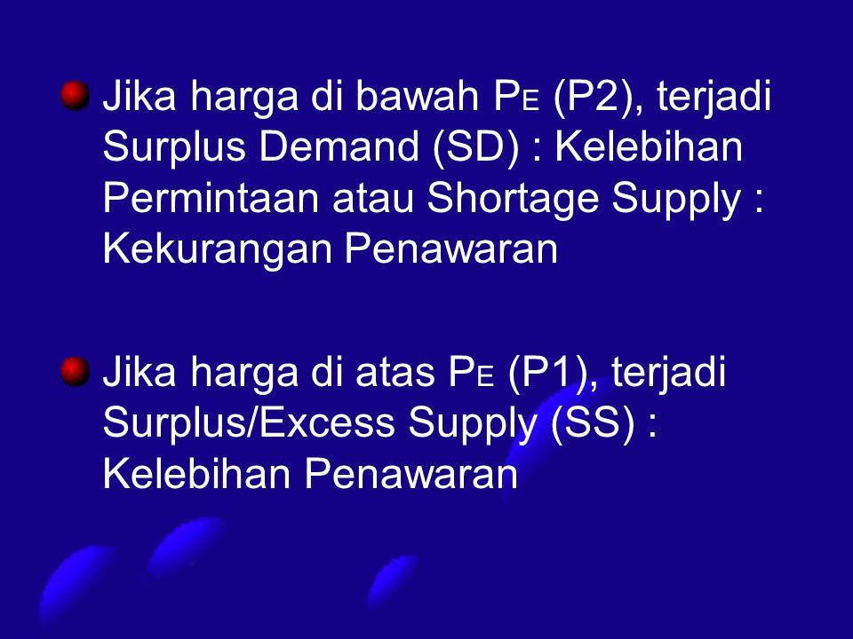 Jika harga di bawah P E (P2), terjadi Surplus Demand (SD) : Kelebihan Permintaan atau Shortage Supply : Kekurangan Penawaran Jika harga di atas P E (P