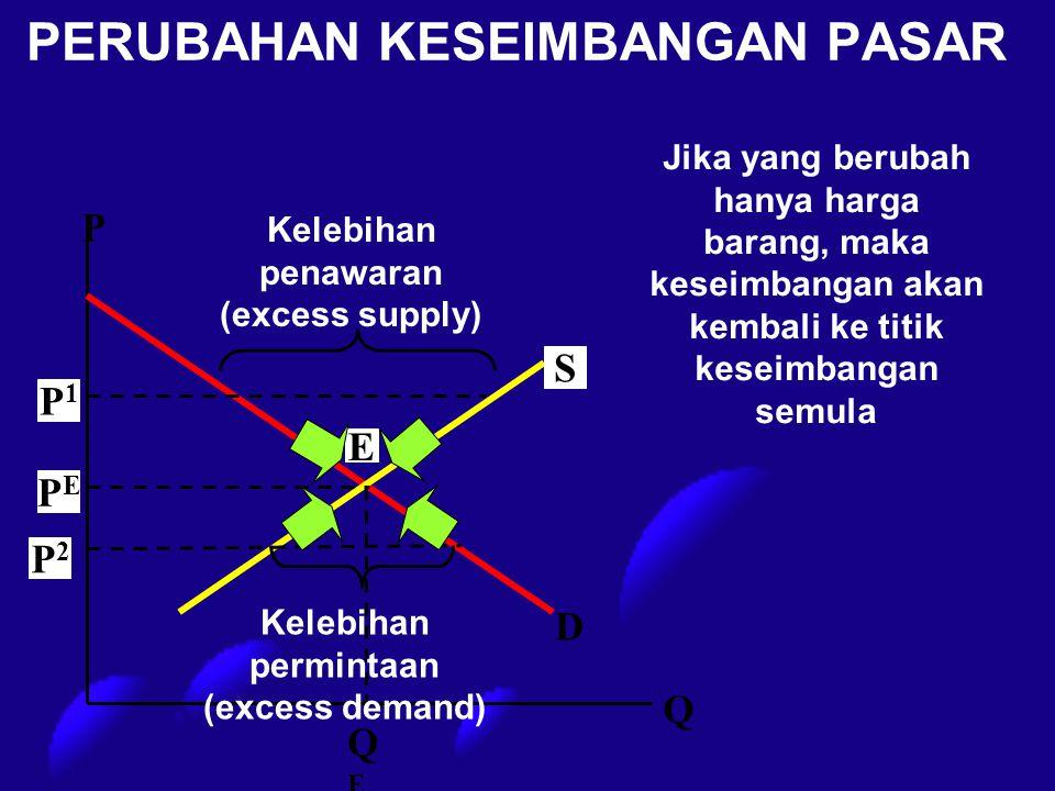 PERUBAHAN KESEIMBANGAN PASAR PEPE S E P1P1 P2P2 P Q QEQE Kelebihan penawaran (excess supply) Kelebihan permintaan (excess demand) D Jika yang berubah