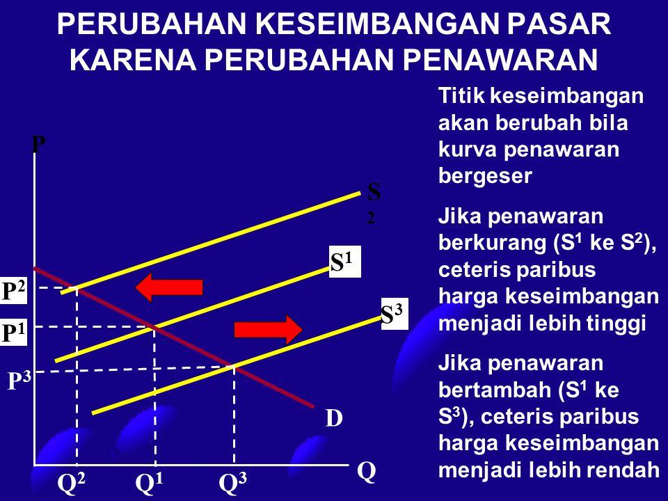 PERUBAHAN KESEIMBANGAN PASAR KARENA PERUBAHAN PENAWARAN S1S1 P1P1 S3S3 P2P2 S2S2 P D Q Q2Q2 Q3Q3 Q1Q1 P3P3 Titik keseimbangan akan berubah bila kurva