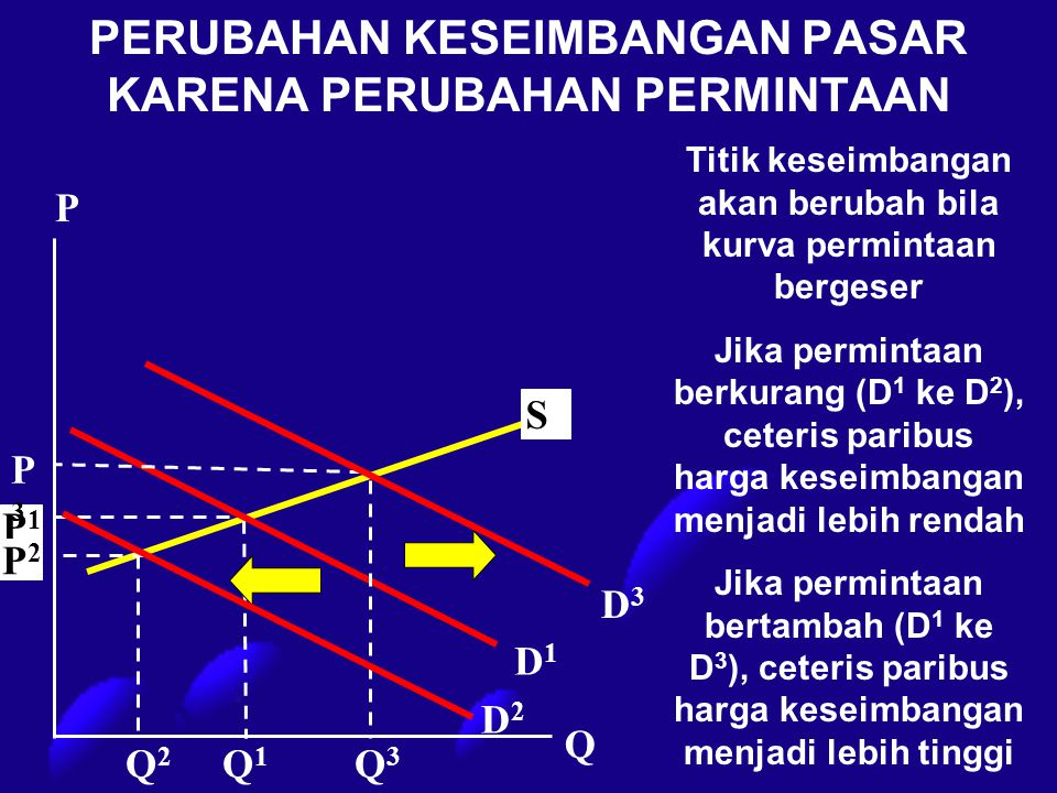 PERUBAHAN KESEIMBANGAN PASAR KARENA PERUBAHAN PERMINTAAN S P1P1 P2P2 D2D2 P D1D1 Q Q2Q2 Q3Q3 Q1Q1 P3P3 Titik keseimbangan akan berubah bila kurva perm