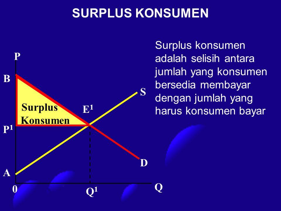 SURPLUS KONSUMEN P Q1Q1 D S P1P1 E1E1 Q A B 0 Surplus konsumen adalah selisih antara jumlah yang konsumen bersedia membayar dengan jumlah yang harus k