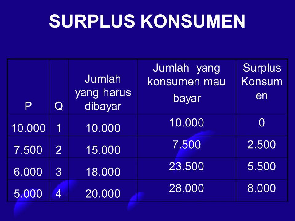 SURPLUS KONSUMEN PQ Jumlah yang harus dibayar Jumlah yang konsumen mau bayar Surplus Konsum en 10.0001 0 7.500215.000 7.5002.500 6.000318.000 23.5005.