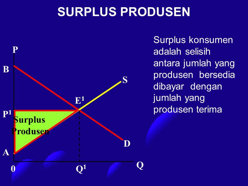 SURPLUS PRODUSEN P Q1Q1 D S P1P1 E1E1 Q A B 0 Surplus konsumen adalah selisih antara jumlah yang produsen bersedia dibayar dengan jumlah yang produsen