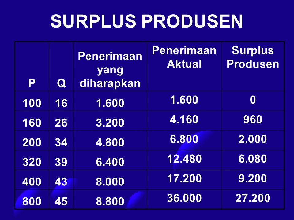SURPLUS PRODUSEN PQ Penerimaan yang diharapkan Penerimaan Aktual Surplus Produsen 100161.600 0 160263.200 4.160960 200344.800 6.8002.000 320396.400 12