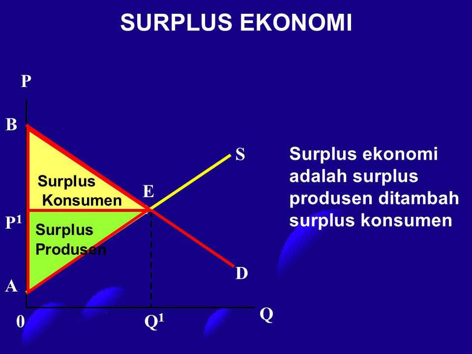 SURPLUS EKONOMI P Q1Q1 D S P1P1 E1E1 Q A B 0 Surplus ekonomi adalah surplus produsen ditambah surplus konsumen Surplus Produsen Surplus Konsumen