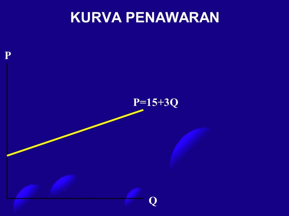 P P=15+3Q Q KURVA PENAWARAN