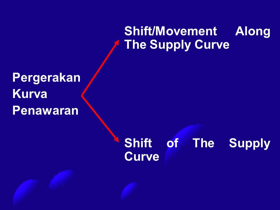 Shift/Movement Along The Supply Curve Pergerakan Kurva Penawaran Shift of The Supply Curve