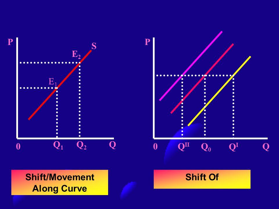 S E2E2 E1E1 P 0 Q1Q1 Q2Q2 Q P Q0Q0Q0 Q II QIQI Shift/Movement Along Curve Shift Of