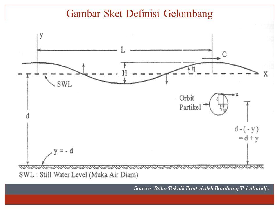Gambar Sket Definisi Gelombang Source: Buku Teknik Pantai oleh Bambang Triadmodjo