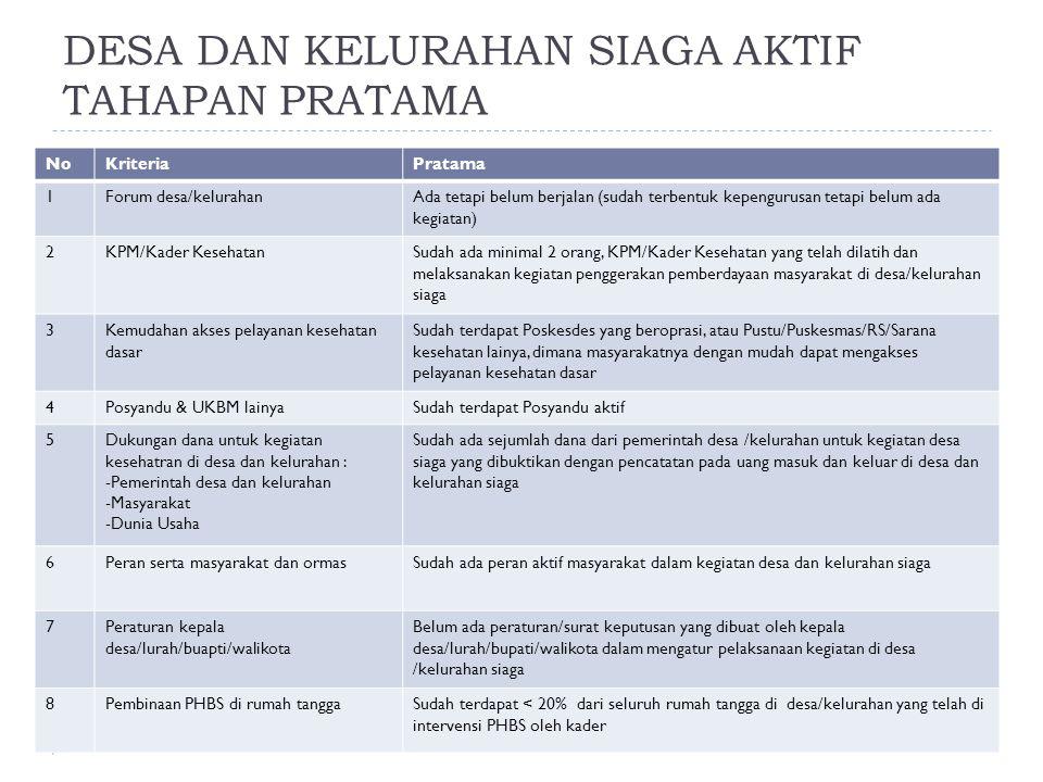 NoKriteriaPratama 1Forum desa/kelurahanAda tetapi belum berjalan (sudah terbentuk kepengurusan tetapi belum ada kegiatan) 2KPM/Kader KesehatanSudah ad
