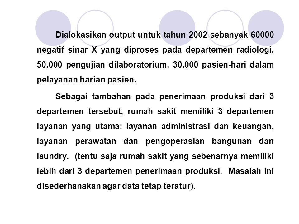 Dialokasikan output untuk tahun 2002 sebanyak 60000 negatif sinar X yang diproses pada departemen radiologi. 50.000 pengujian dilaboratorium, 30.000 p