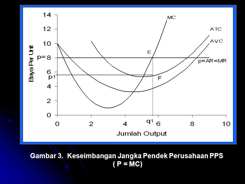 Gambar 3. Keseimbangan Jangka Pendek Perusahaan PPS ( P = MC)