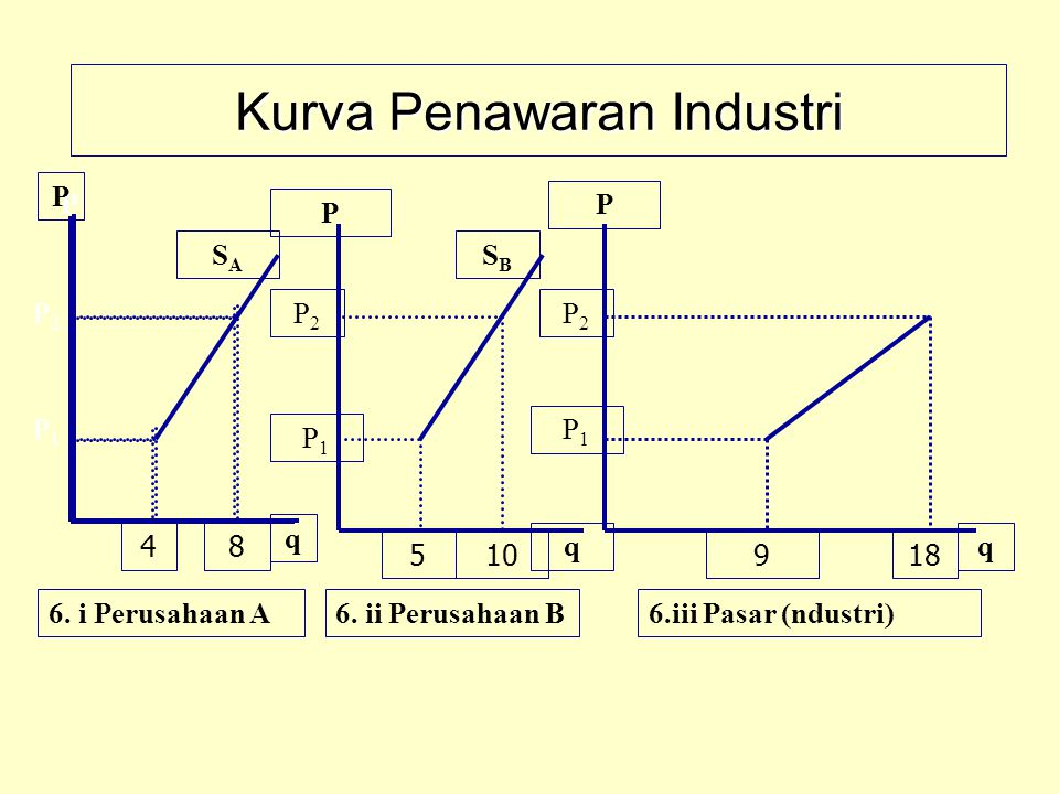 Kurva Penawaran Industri 6. i Perusahaan A6. ii Perusahaan B6.iii Pasar (ndustri) P q P q P q P1P1 P2P2 P1P1 P2P2 P1P1 P2P2 SASA SBSB 48 510918 P