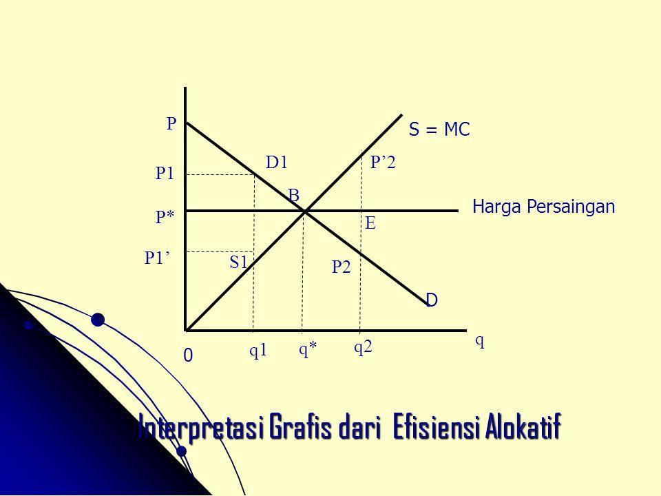 Interpretasi Grafis dari Efisiensi Alokatif Harga Persaingan P1' P q 0 S = MC D q1 q* q2 P1 P* D1 S1 B P'2 E P2