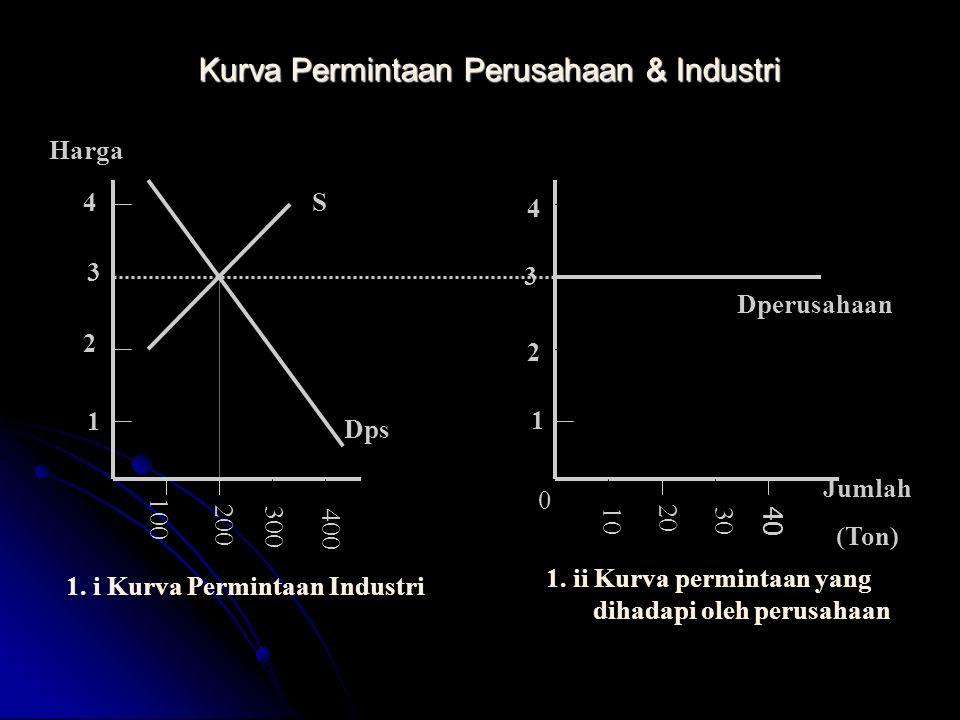 Kurva Permintaan Perusahaan & Industri Jumlah (Ton) Harga 100 200 300 400 S Dps Dperusahaan 1 2 3 4 0 10 20 30 40 1. i Kurva Permintaan Industri 1. ii