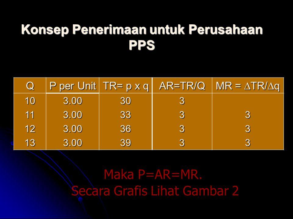 Konsep Penerimaan untuk Perusahaan PPS Q P per Unit TR= p x q AR=TR/Q MR =  TR/  q 101112133.003.003.003.00303336393333333 Maka P=AR=MR. Secara Graf