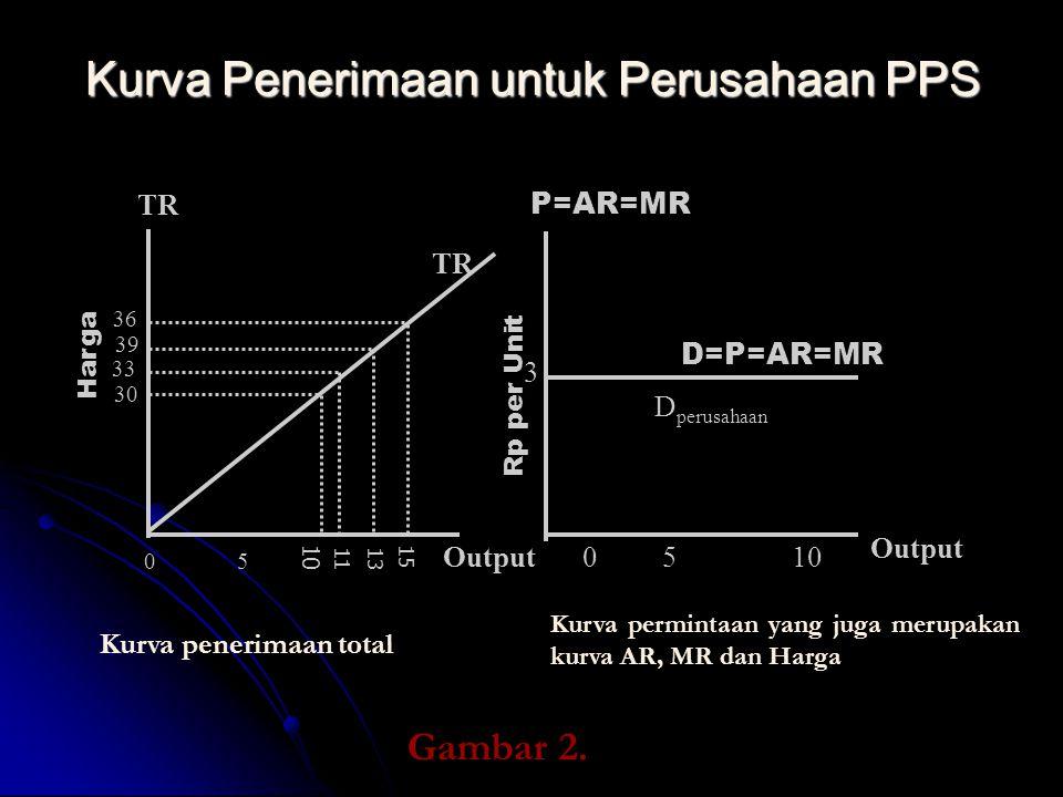 Kurva Penerimaan untuk Perusahaan PPS Harga Rp per Unit TR Output P=AR=MR D perusahaan D=P=AR=MR 3 0510 05 1113 15 30 33 36 39 10 TR Kurva penerimaan