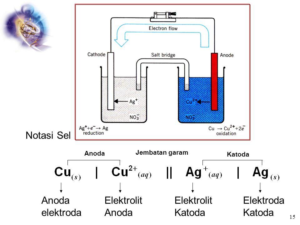 Sel Galvani / Volta Yaitu : perubahan energi kimia menjadi listrik Terdiri dari 2 elektroda dan larutan elektrolit Katoda  elektroda positif  Reduks